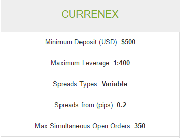 Hotforex currenex spreads