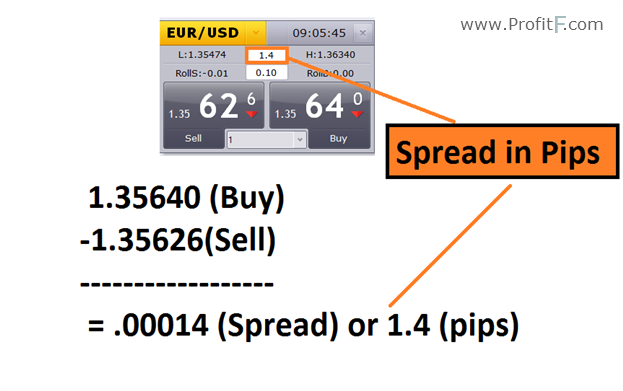 Spread meaning forex