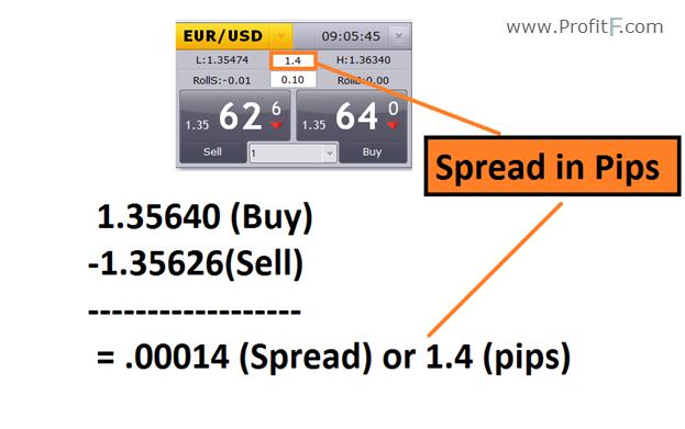 Zero pip spread forex broker