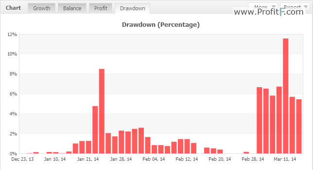 Binary option drawdown