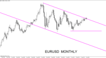 Forex Weekly Outlook May 12 – 16