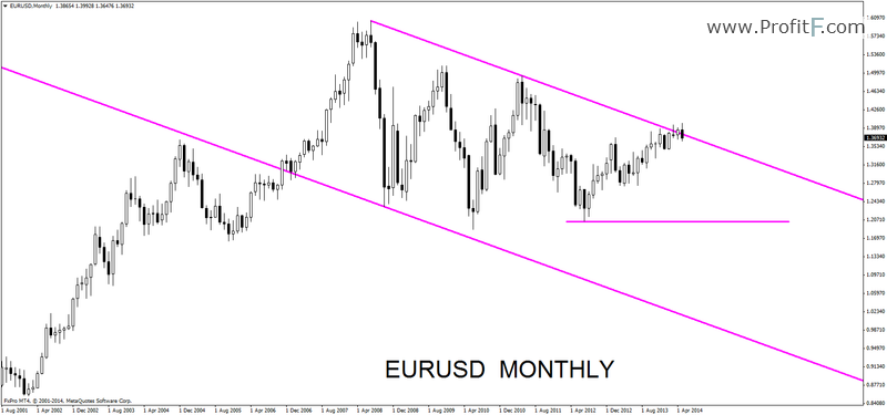 eurusdmonthly17052014