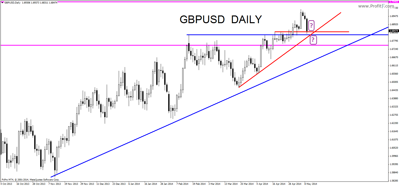 gbpusddaily11052014