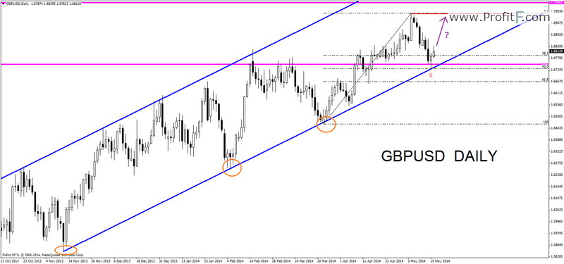 gbpusddaily17052014
