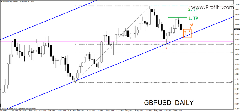 gbpusddaily24052014