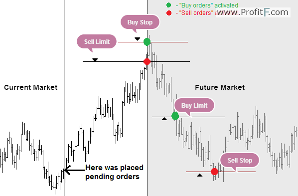 Buy limit and sell limit forex