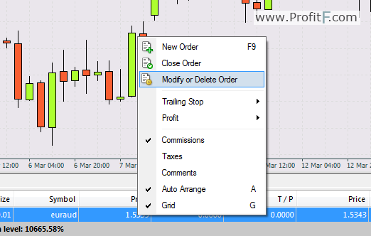 How to sell profit and loss in forex