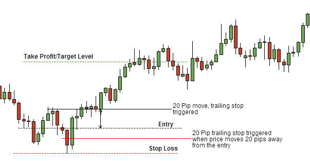 How to place stop loss in forex trading