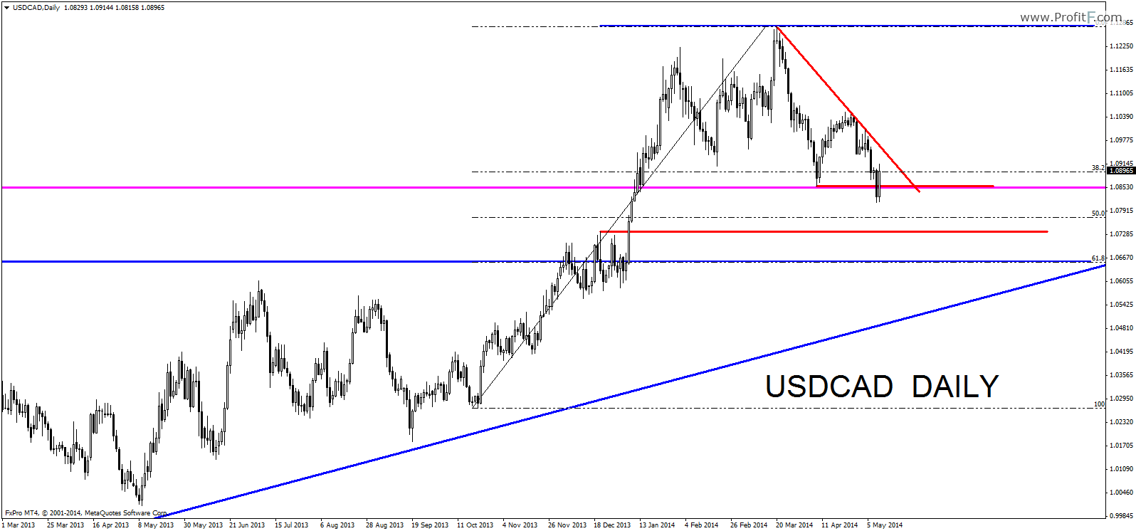 usdcaddaily11052014