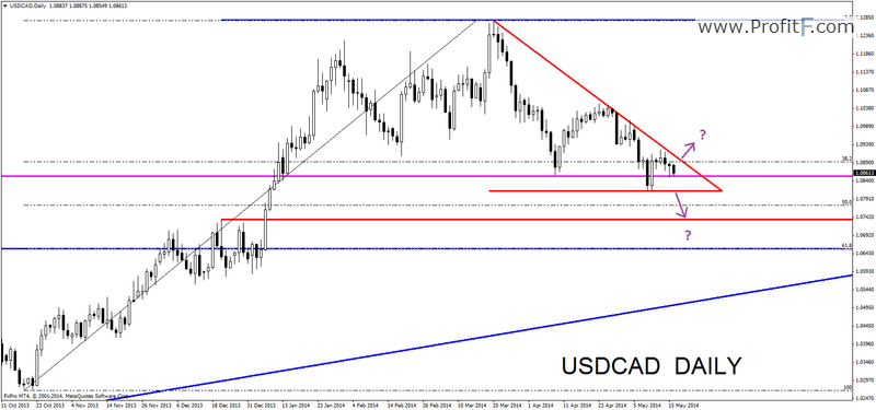 usdcaddaily17052014