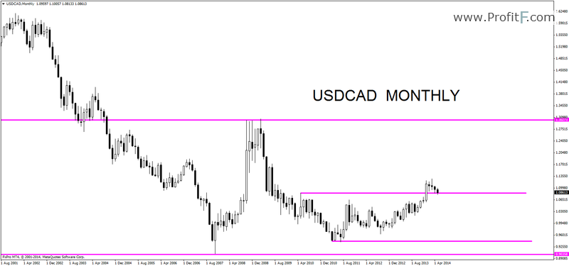 usdcadmonthly17052014