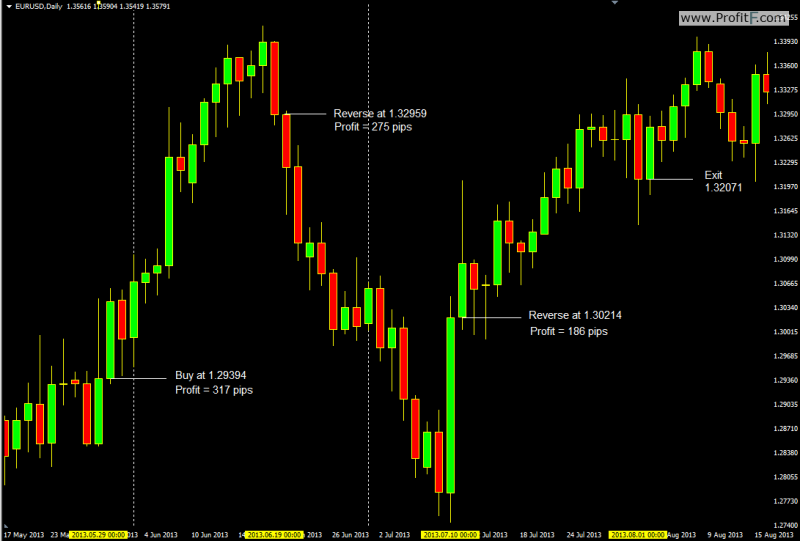 Forex commodity