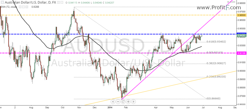 AUD/USD Weekly Forecast