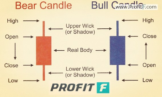Forex Candlestick Definition Picture 2