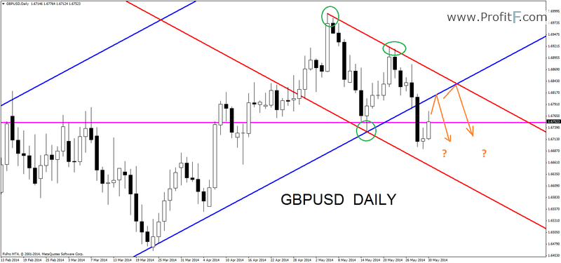 gbpusddaily01062014