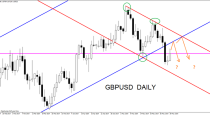 Forex Weekly Outlook June 02 – 06