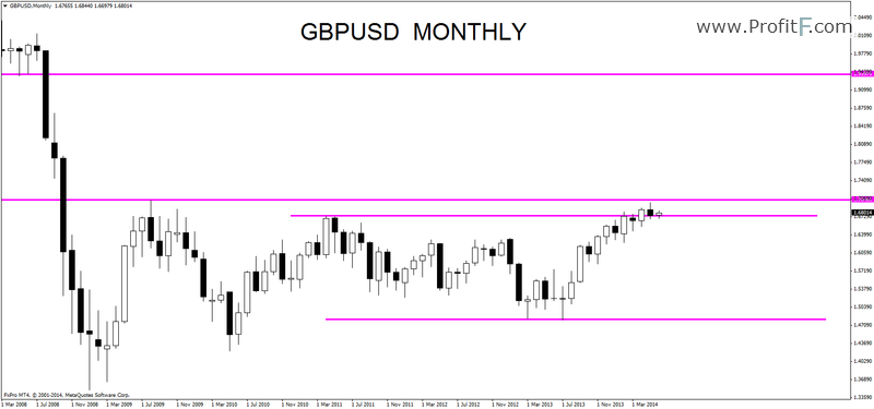 gbp usd weekly outlook