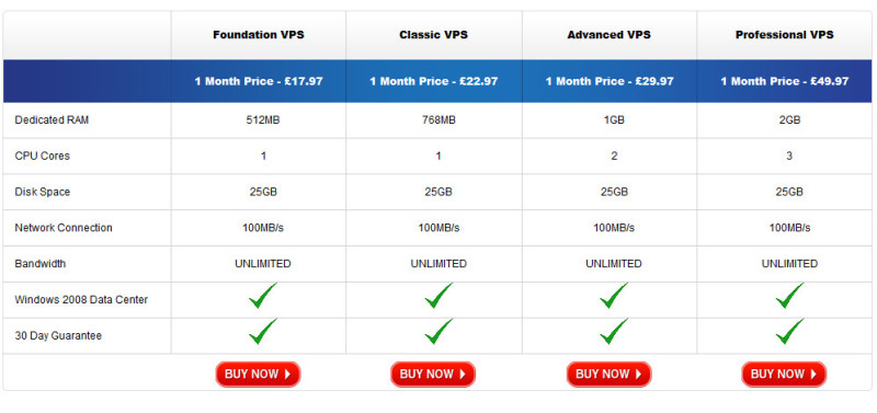 Vps for binary options