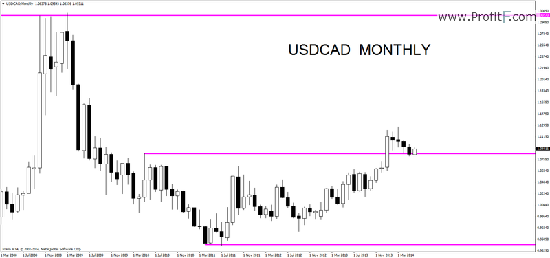 usd vs cad forecast