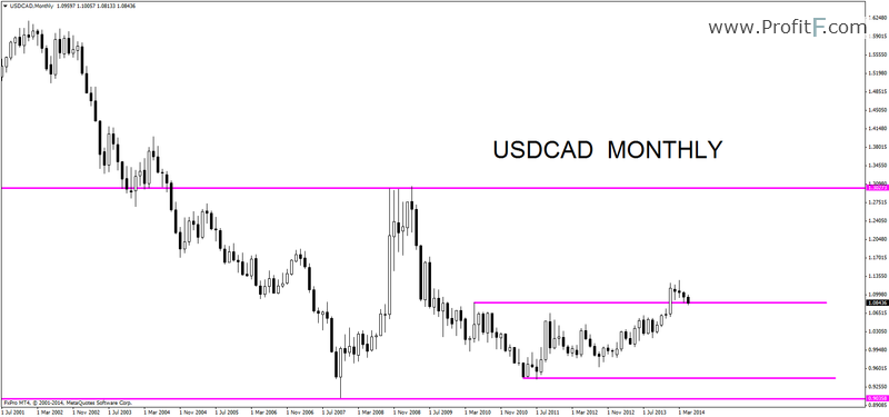 usdcadmonthly01062014