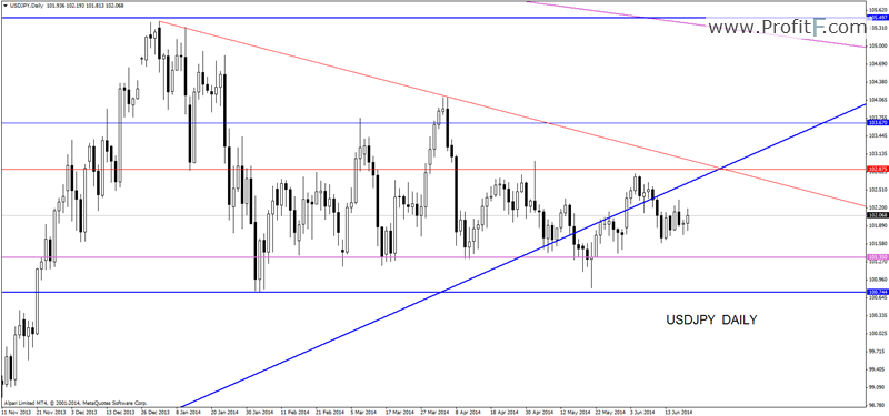 R forex analysis daily