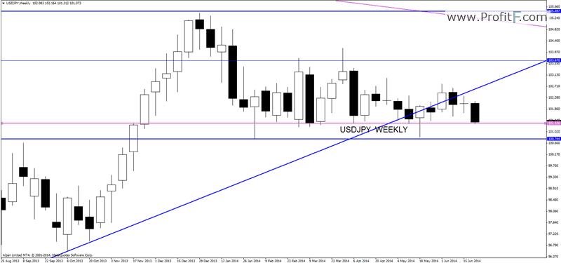 usdjpyweekly-forex-analysis-profitF
