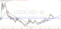 Forex Technical Analysis by Camilo R. (June 30 – July 4)