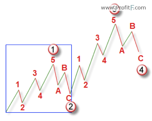 Elliott Wave theory: Principles, Patterns, Explained