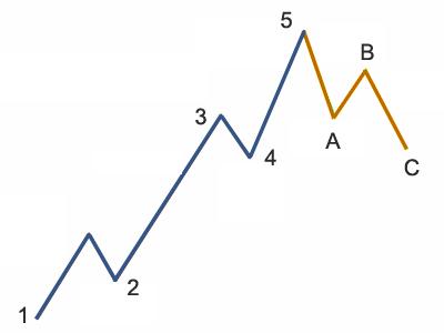 5-3-wave-ABC