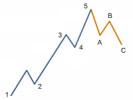 Elliott-Wave-Theory