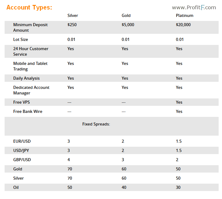 account types 24fx