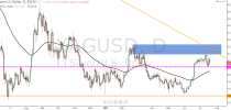 Forex Technical Analysis by Camilo R. (July 20-25)