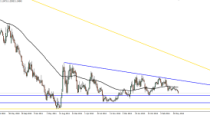 Forex Technical Analysis by Camilo R. (July 14-18)
