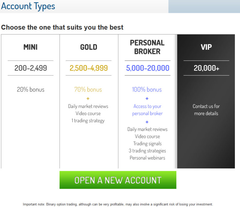 $20 minimum deposit binary options