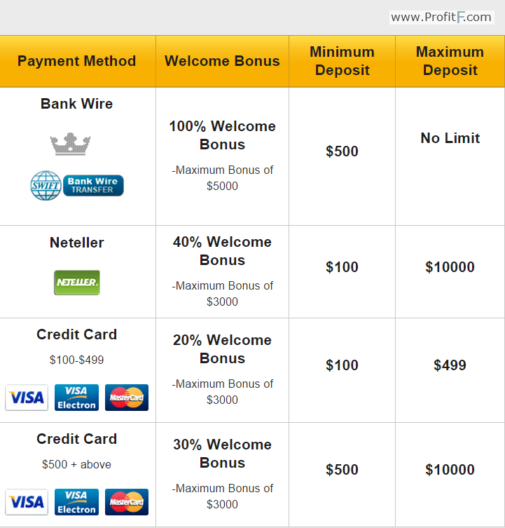 Forex no deposit bonus may 2014