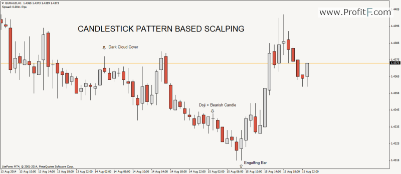 candlestick-patterns-scalping_ProfitF