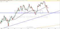 Forex Technical Analysis by Camilo R. (August 4-8)