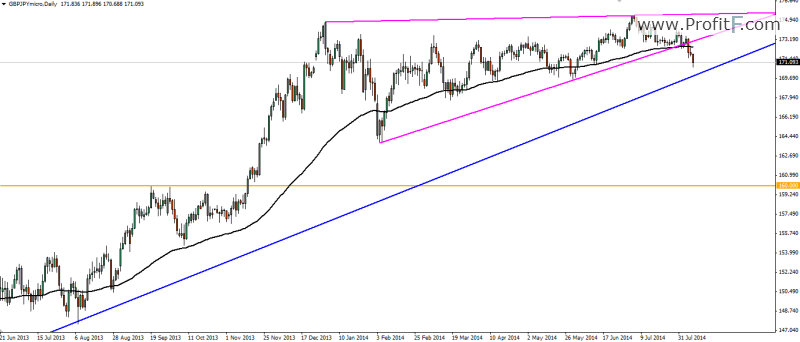 GBP/JPY Weekly Forecast