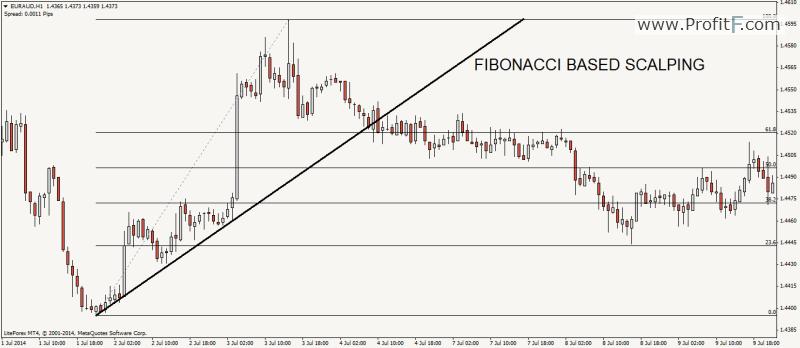 fibonacci_scalping_ProfitF