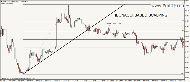 fibonacci_scalping_candlestick_patterns_ProfitF