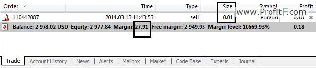 What is free margin level in forex