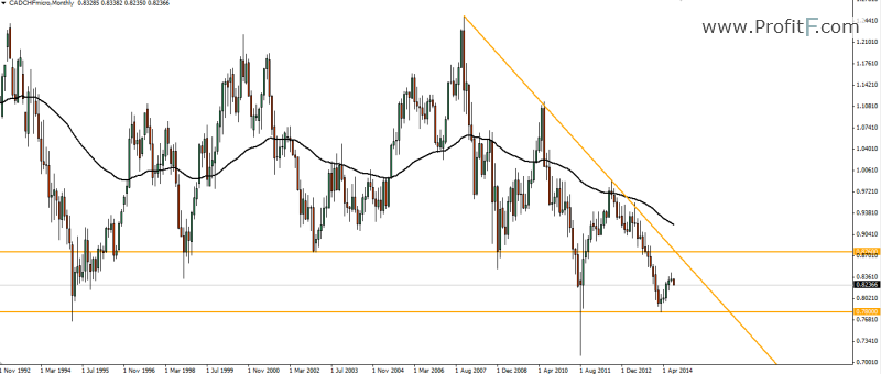 CAD/CHF Weekly Forecast