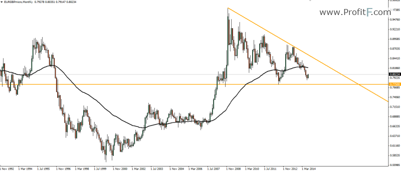 EUR/GBP Weekly Forecast