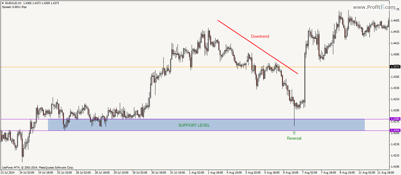 Support resistance calculator forex