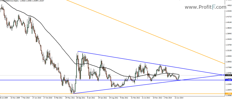 USD/SGD Weekly Forecast by ProfitF