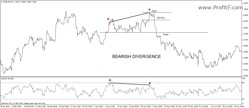 bearish-divergence example
