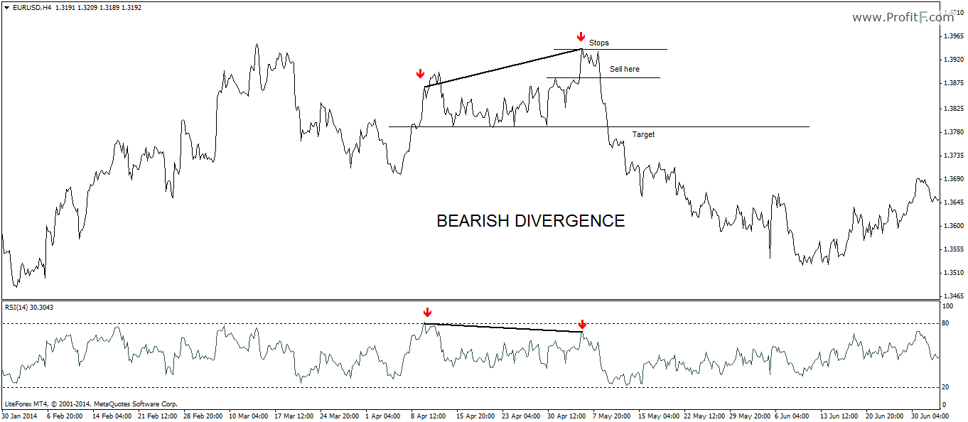 Forex bearish divergence
