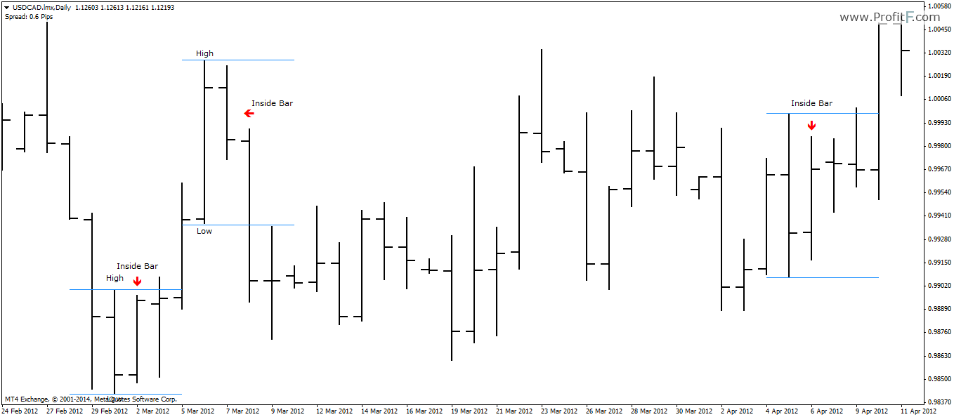 Forex bar chart patterns