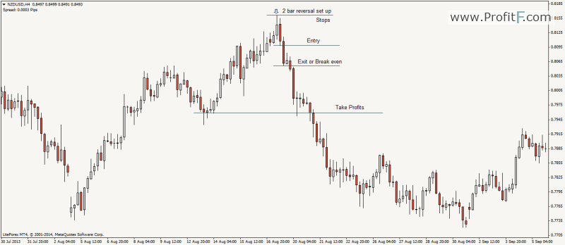 2-bar reversal price action set up