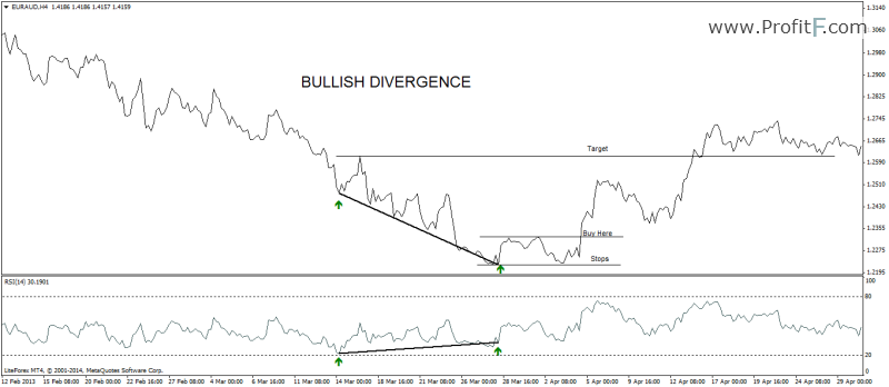 bullish-divergence example